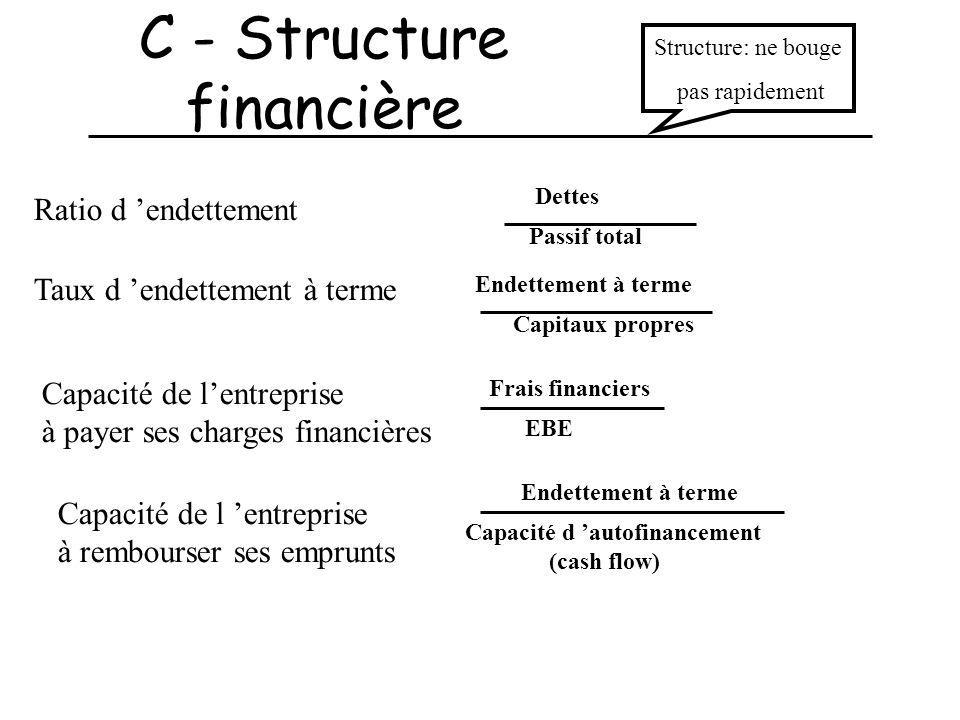 C - Structure financière Ratio d endettement Capacité de lentreprise à payer ses charges financières Dettes Passif total Endettement à terme Capitaux