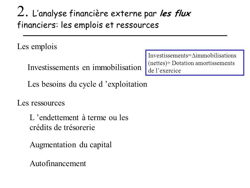 2. Lanalyse financière externe par les flux financiers: les emplois et ressources Les emplois Investissements en immobilisation Les besoins du cycle d