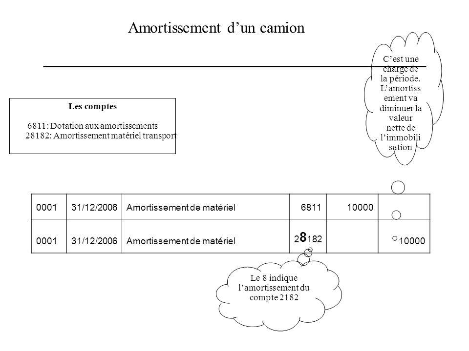 Amortissement dun camion Les comptes 6811: Dotation aux amortissements 28182: Amortissement matériel transport Cest une charge de la période. Lamortis