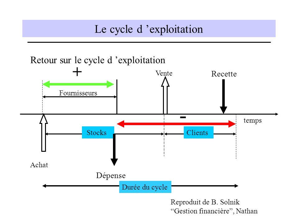 Le cycle d exploitation Retour sur le cycle d exploitation temps Achat Fournisseurs Stocks Vente Clients Reproduit de B. Solnik Gestion financière, Na