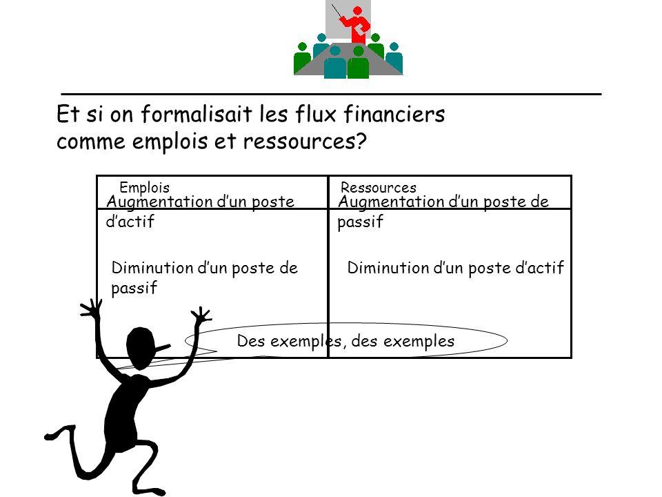 Et si on formalisait les flux financiers comme emplois et ressources? Emplois Ressources Augmentation dun poste dactif Augmentation dun poste de passi