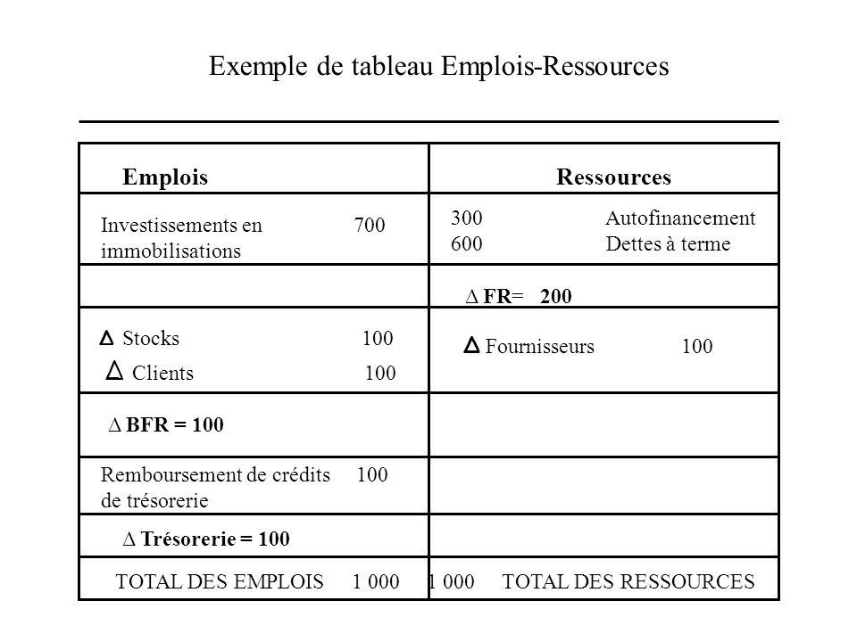 Exemple de tableau Emplois-Ressources Emplois Ressources Investissements en 700 immobilisations 300 Autofinancement 600 Dettes à terme Δ FR= 200 Δ Sto