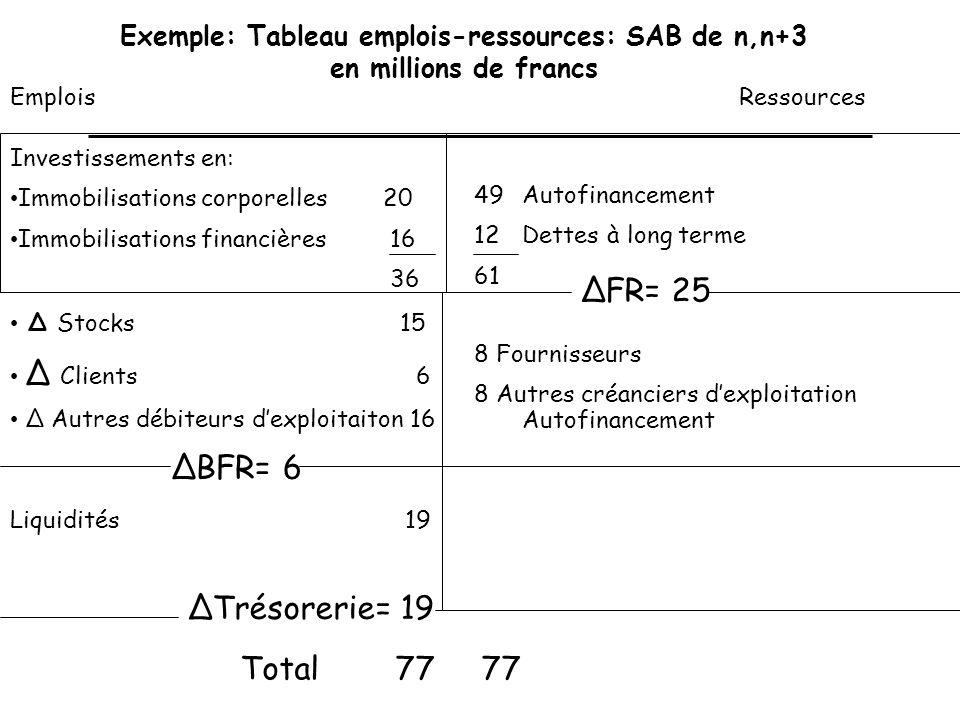 Exemple: Tableau emplois-ressources: SAB de n,n+3 en millions de francs Investissements en: Immobilisations corporelles 20 Immobilisations financières