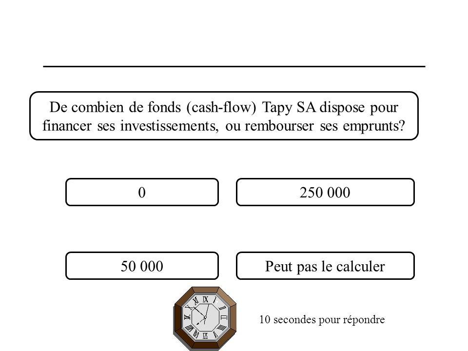 De combien de fonds (cash-flow) Tapy SA dispose pour financer ses investissements, ou rembourser ses emprunts? 0250 000 50 000Peut pas le calculer 10