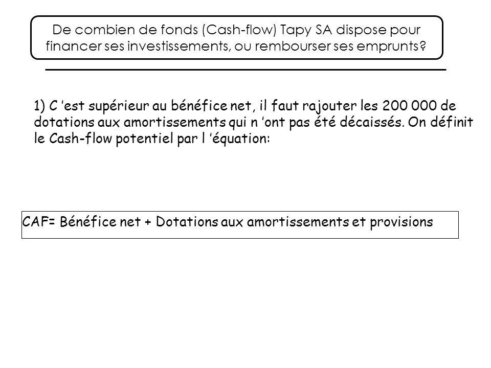De combien de fonds (Cash-flow) Tapy SA dispose pour financer ses investissements, ou rembourser ses emprunts? 1) C est supérieur au bénéfice net, il
