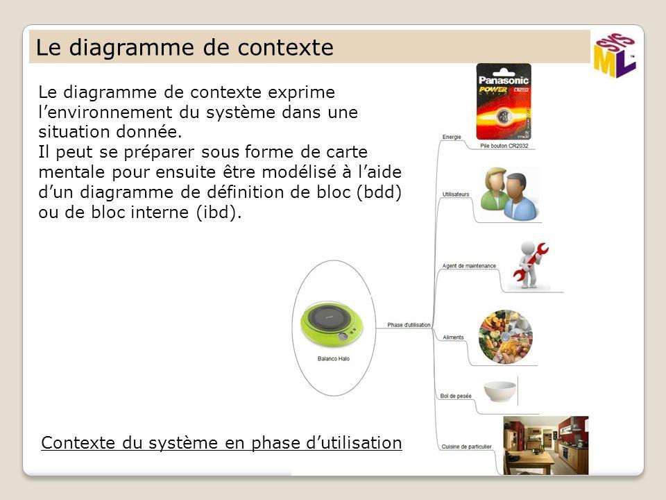 Le diagramme de contexte Le diagramme de contexte exprime lenvironnement du système dans une situation donnée. Il peut se préparer sous forme de carte