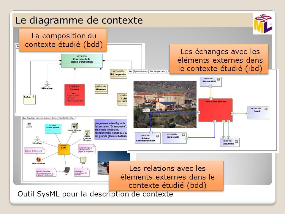 Le diagramme de contexte Outil SysML pour la description de contexte