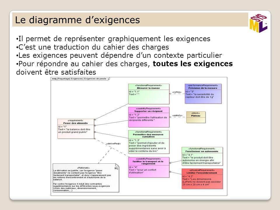 Le diagramme dexigences Il permet de représenter graphiquement les exigences Cest une traduction du cahier des charges Les exigences peuvent dépendre dun contexte particulier Pour répondre au cahier des charges, toutes les exigences doivent être satisfaites