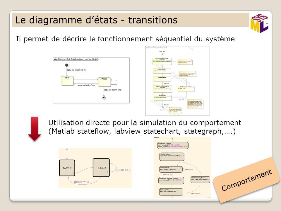 Le diagramme détats - transitions Il permet de décrire le fonctionnement séquentiel du système Comportement Utilisation directe pour la simulation du comportement (Matlab stateflow, labview statechart, stategraph,….)