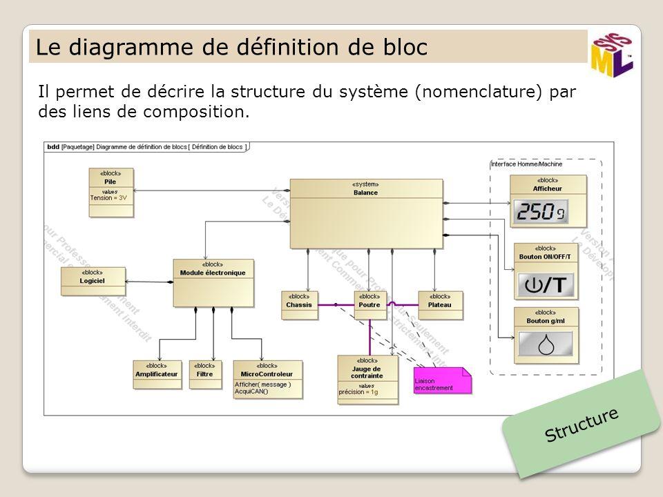 Le diagramme de définition de bloc Il permet de décrire la structure du système (nomenclature) par des liens de composition. Structure