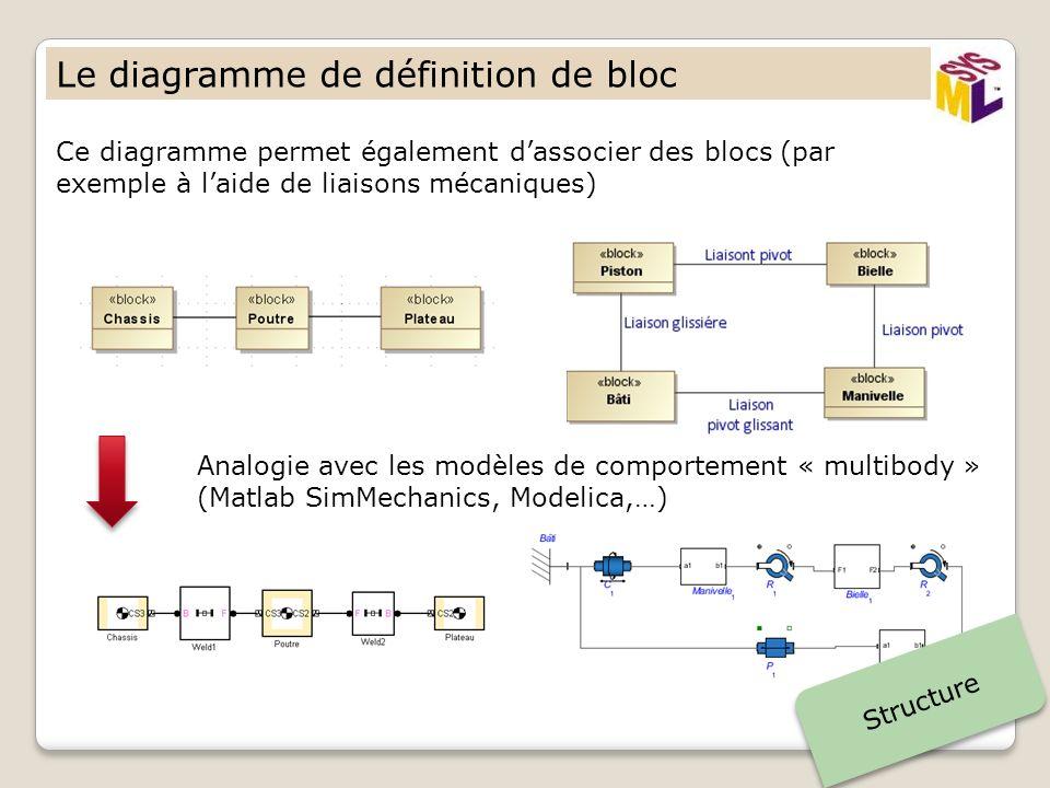 Le diagramme de définition de bloc Ce diagramme permet également dassocier des blocs (par exemple à laide de liaisons mécaniques) Structure Analogie avec les modèles de comportement « multibody » (Matlab SimMechanics, Modelica,…)