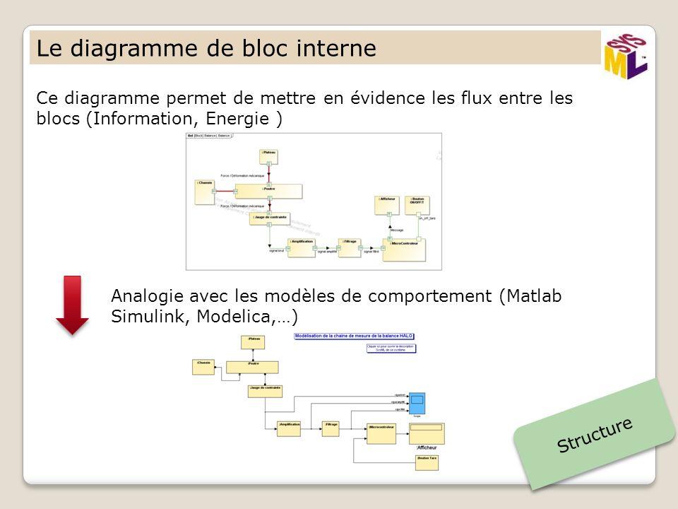 Le diagramme de bloc interne Structure Ce diagramme permet de mettre en évidence les flux entre les blocs (Information, Energie ) Analogie avec les mo