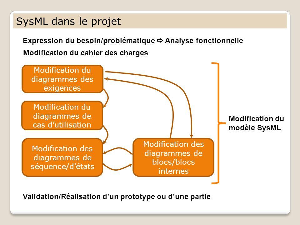 SysML dans le projet Modification du diagrammes des exigences Modification du diagrammes de cas dutilisation Modification des diagrammes de blocs/bloc