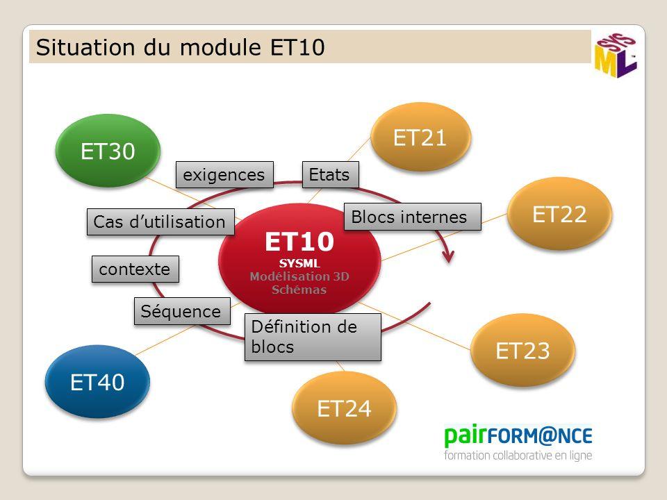 Situation du module ET10 ET10 SYSML Modélisation 3D Schémas ET10 SYSML Modélisation 3D Schémas ET30 ET40 ET21 ET22 ET23 ET24 contexte exigences Etats Séquence Définition de blocs Définition de blocs Blocs internes Cas dutilisation