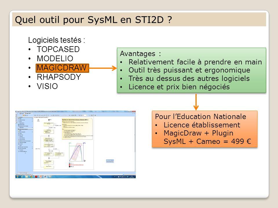 Logiciels testés : TOPCASED MODELIO MAGICDRAW RHAPSODY VISIO Quel outil pour SysML en STI2D ? Avantages : Relativement facile à prendre en main Outil