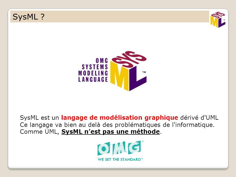 SysML ? SysML est un langage de modélisation graphique dérivé d'UML Ce langage va bien au delà des problématiques de l'informatique. Comme UML, SysML