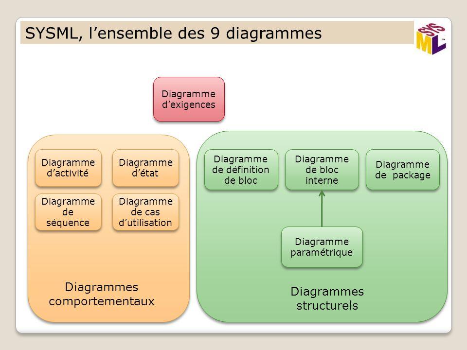 SYSML, lensemble des 9 diagrammes Diagramme dactivité Diagramme détat Diagramme de séquence Diagramme de cas dutilisation Diagramme de définition de b