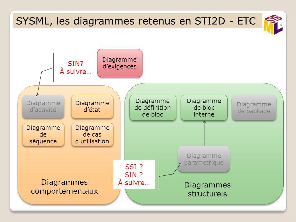 SYSML, les diagrammes retenus en STI2D - ETC Diagramme dactivité Diagramme de séquence Diagramme de cas dutilisation Diagramme de définition de bloc D