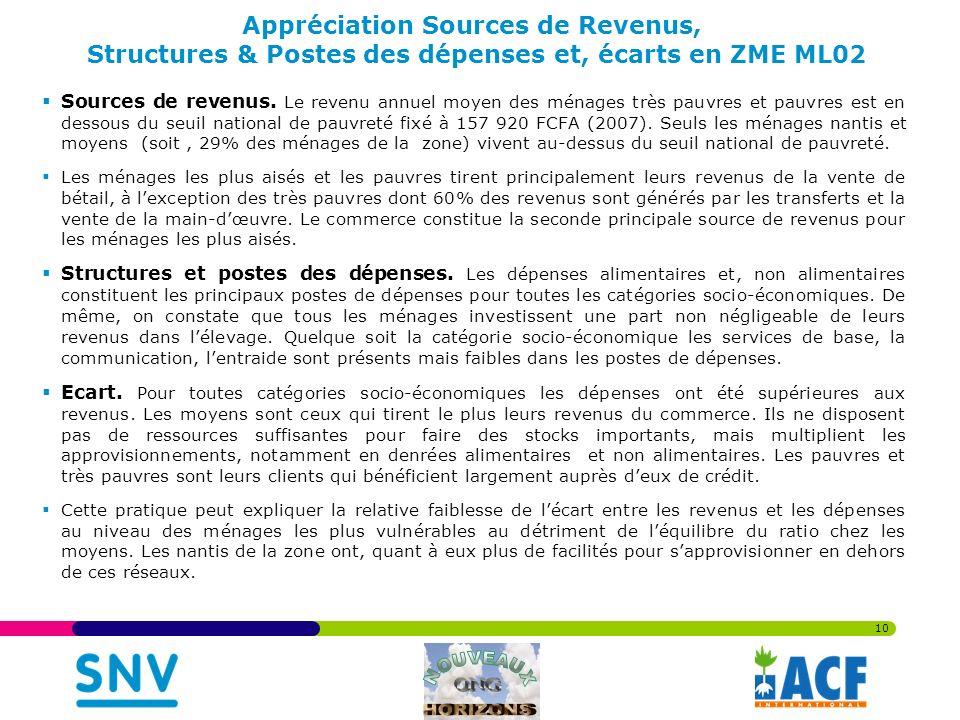 Appréciation Sources de Revenus, Structures & Postes des dépenses et, écarts en ZME ML02 Sources de revenus.