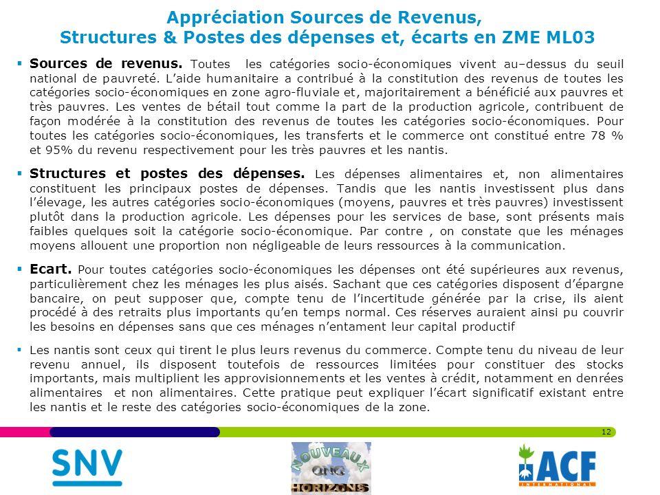 12 Appréciation Sources de Revenus, Structures & Postes des dépenses et, écarts en ZME ML03 Sources de revenus.