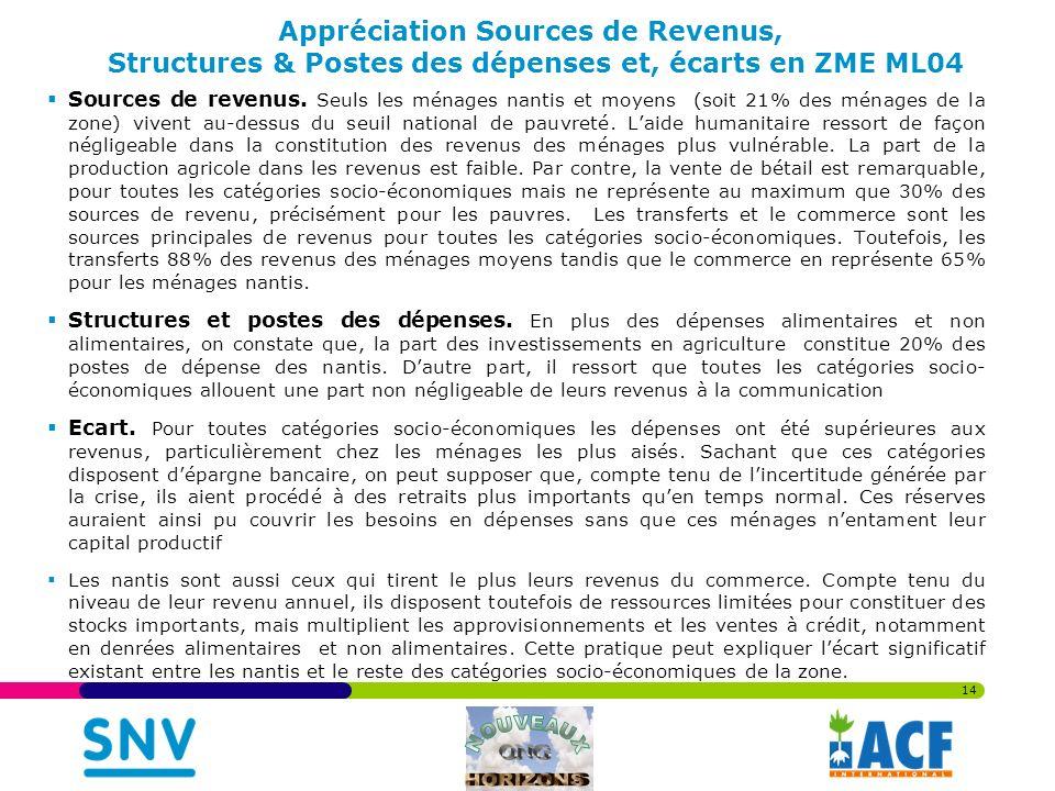 14 Appréciation Sources de Revenus, Structures & Postes des dépenses et, écarts en ZME ML04 Sources de revenus.