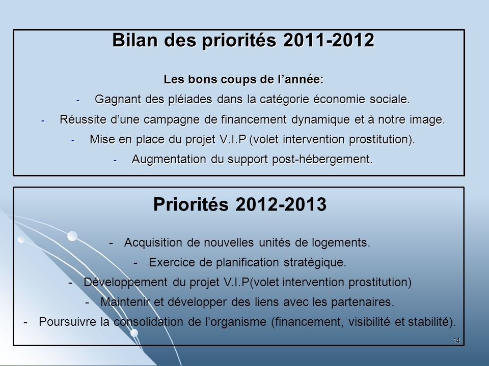 Bilan des priorités 2011-2012 Les bons coups de lannée: - Gagnant des pléiades dans la catégorie économie sociale. - Réussite dune campagne de finance