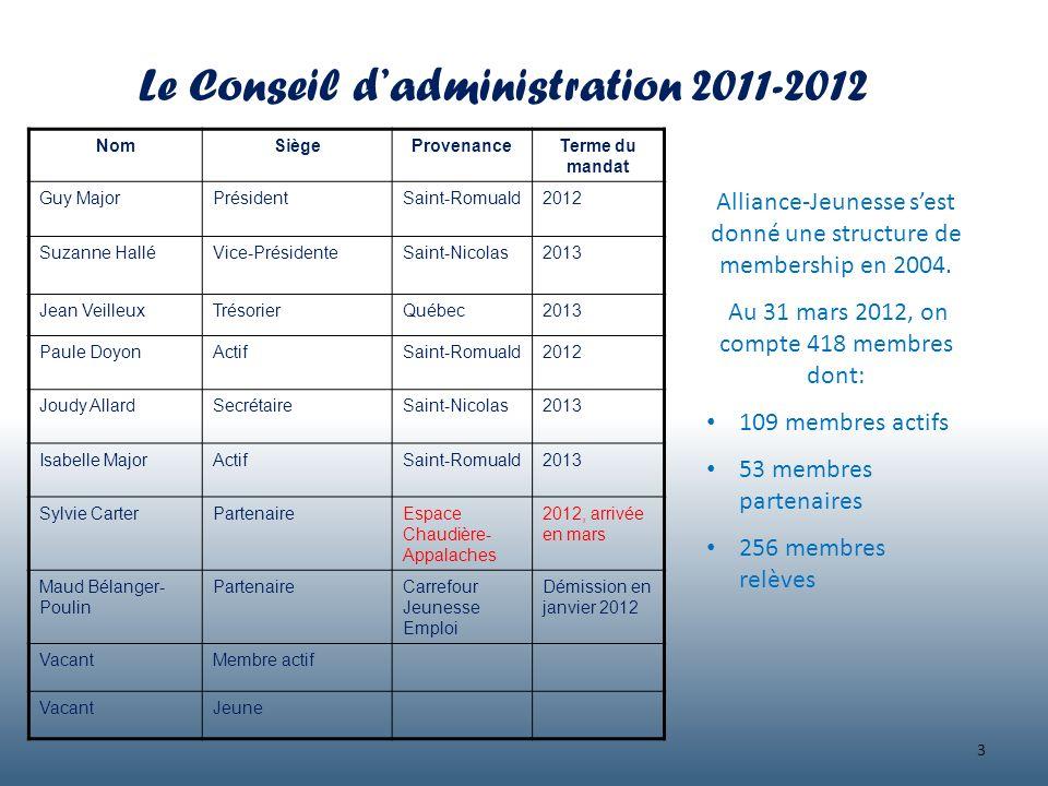 Le Conseil dadministration 2011-2012 NomSiègeProvenanceTerme du mandat Guy MajorPrésidentSaint-Romuald2012 Suzanne HalléVice-PrésidenteSaint-Nicolas20