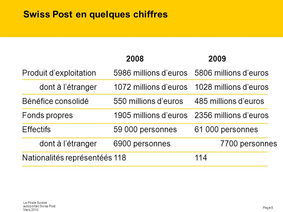 Page 6 La Poste Suisse autoportait Swiss Post Mars 2010 Swiss Post en quelques chiffres 2008 2009 Produit dexploitation 5986 millions deuros5806 milli