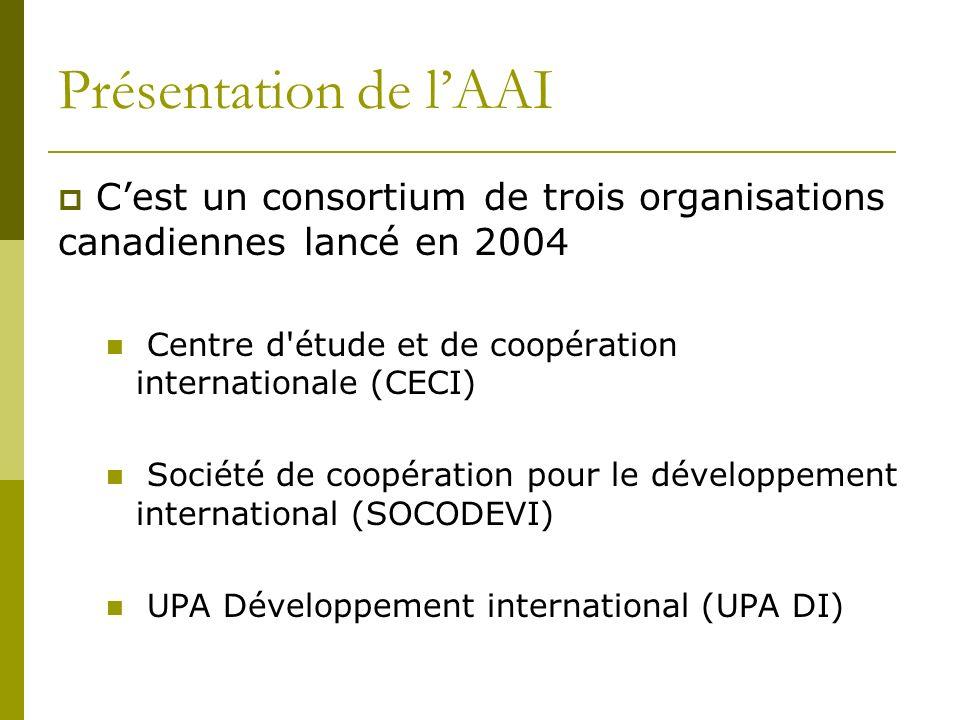 Présentation de lAAI Cest un consortium de trois organisations canadiennes lancé en 2004 Centre d étude et de coopération internationale (CECI) Société de coopération pour le développement international (SOCODEVI) UPA Développement international (UPA DI)