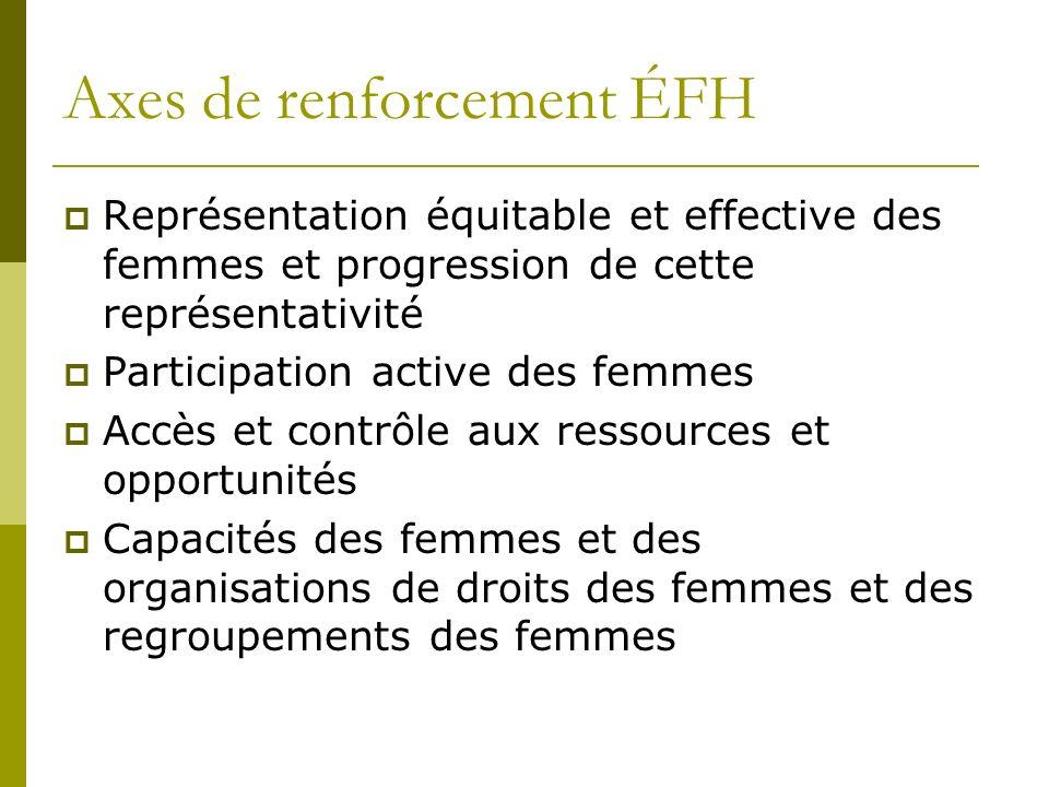 Axes de renforcement ÉFH Représentation équitable et effective des femmes et progression de cette représentativité Participation active des femmes Accès et contrôle aux ressources et opportunités Capacités des femmes et des organisations de droits des femmes et des regroupements des femmes