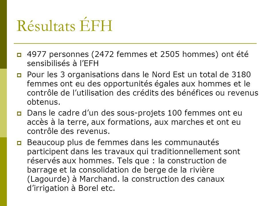 Résultats ÉFH 4977 personnes (2472 femmes et 2505 hommes) ont été sensibilisés à lEFH Pour les 3 organisations dans le Nord Est un total de 3180 femmes ont eu des opportunités égales aux hommes et le contrôle de lutilisation des crédits des bénéfices ou revenus obtenus.