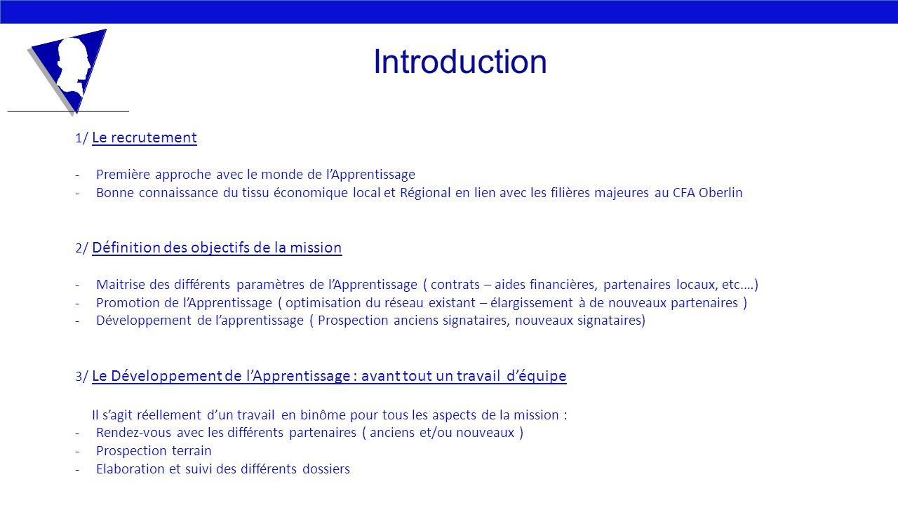 Introduction 1/ Le recrutement -Première approche avec le monde de lApprentissage -Bonne connaissance du tissu économique local et Régional en lien av