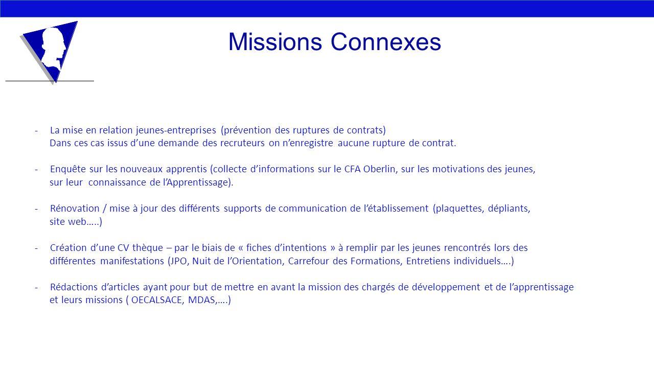 Missions Connexes -La mise en relation jeunes-entreprises (prévention des ruptures de contrats) Dans ces cas issus dune demande des recruteurs on nenr