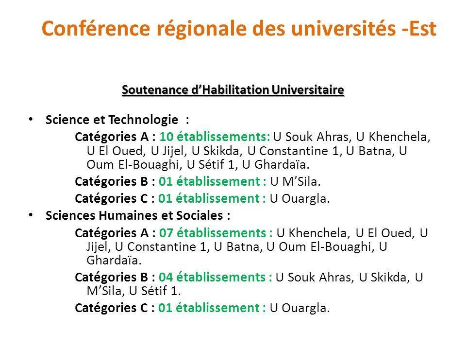 Conférence régionale des universités -Est Soutenance dHabilitation Universitaire Science et Technologie : Catégories A : 10 établissements: U Souk Ahr