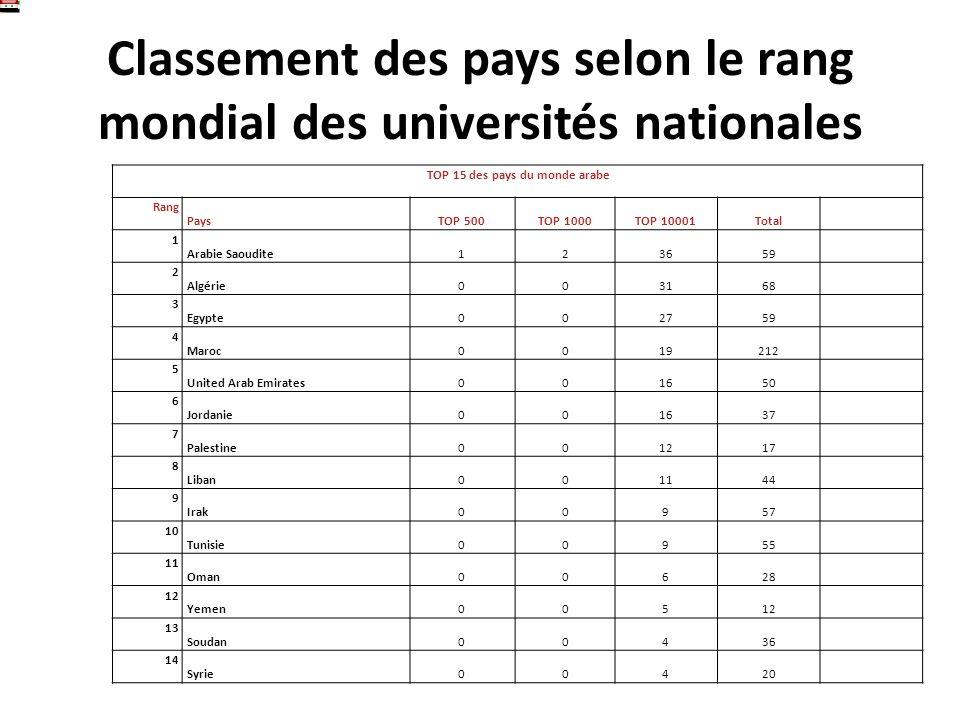 Classement des pays selon le rang mondial des universités nationales TOP 15 des pays du monde arabe Rang PaysTOP 500TOP 1000TOP 10001Total 1 Arabie Sa