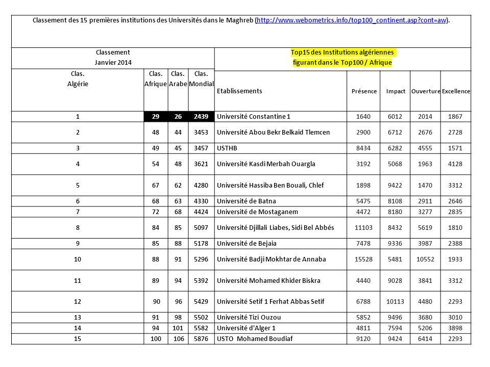 Classement des 15 premières institutions des Universités dans le Maghreb (http://www.webometrics.info/top100_continent.asp?cont=aw).http://www.webomet