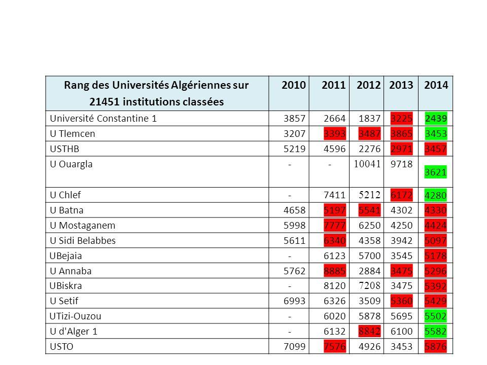 Rang des Universités Algériennes sur 21451 institutions classées 20102011201220132014 Université Constantine 138572664183732252439 U Tlemcen3207339334