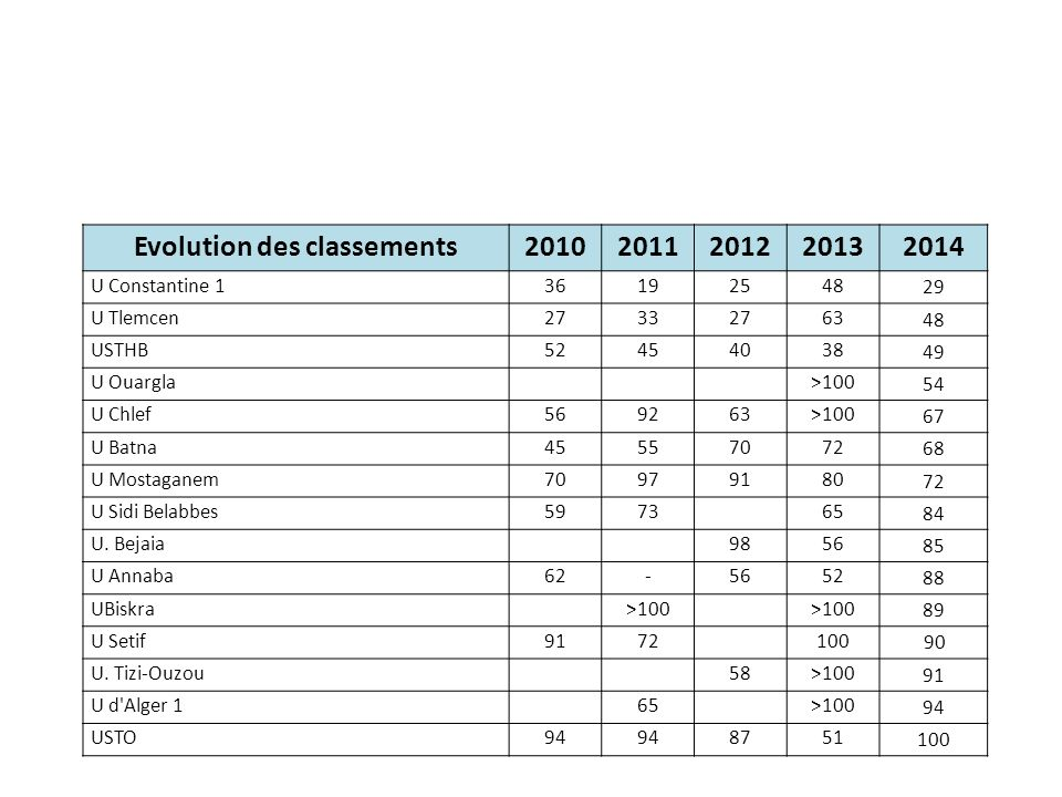 Evolution des classements20102011201220132014 U Constantine 136192548 29 U Tlemcen27332763 48 USTHB52454038 49 U Ouargla>100 54 U Chlef569263>100 67 U