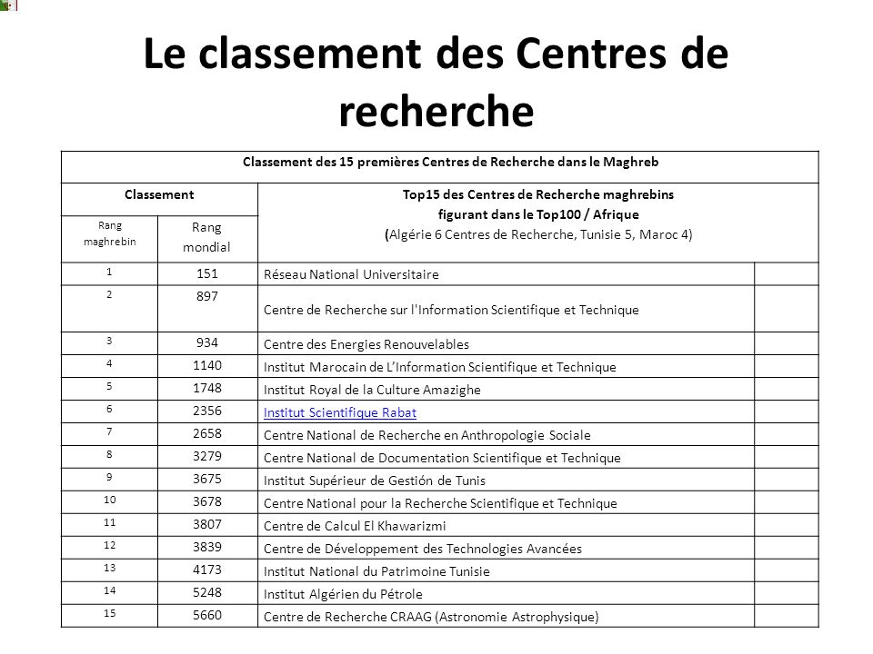 Le classement des Centres de recherche Classement des 15 premières Centres de Recherche dans le Maghreb Classement Top15 des Centres de Recherche magh