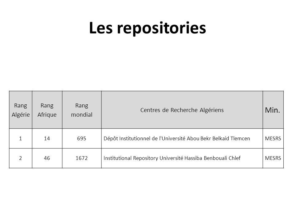 Les repositories Rang Algérie Rang Afrique Rang mondial Centres de Recherche Algériens Min. 114695Dépôt Institutionnel de l'Université Abou Bekr Belka