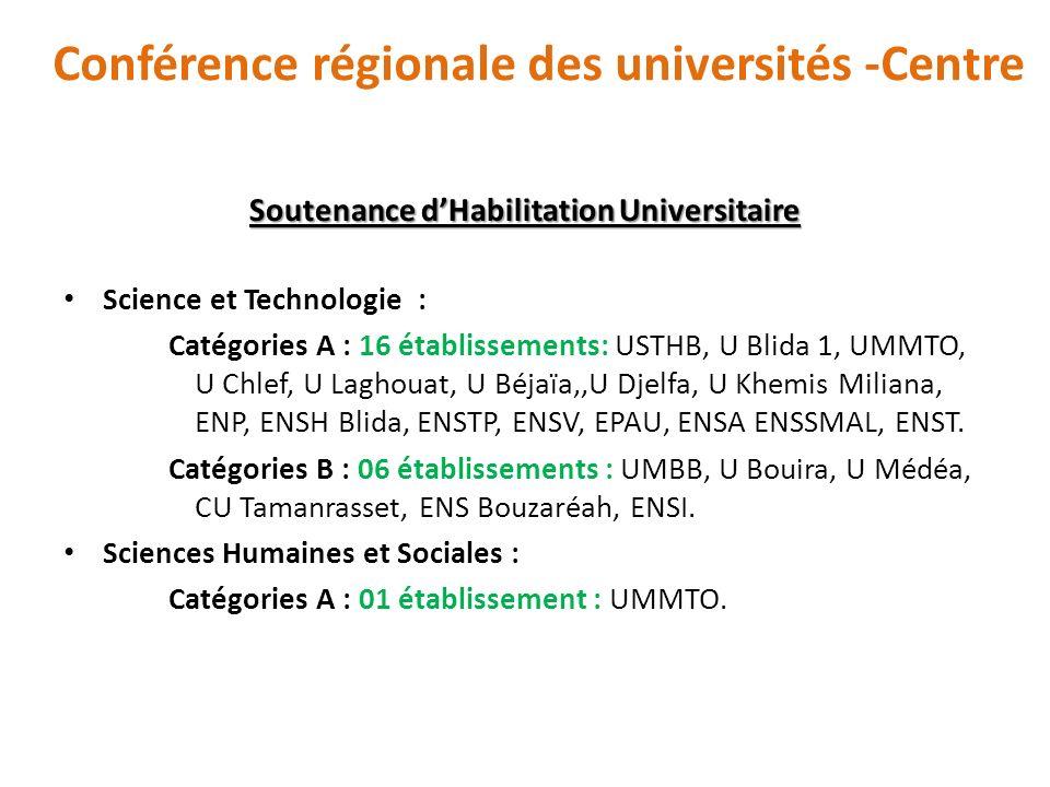 Conférence régionale des universités -Centre Soutenance dHabilitation Universitaire Catégories B : 12 établissements : U Alger 1, U Alger 2, U Blida 2, U Chlef, U Béjaïa, U Médéa, U Bouira, ENS Bouzaréah, ENSA, CU Tamanrasset, U Djelfa, ENSSMAL.