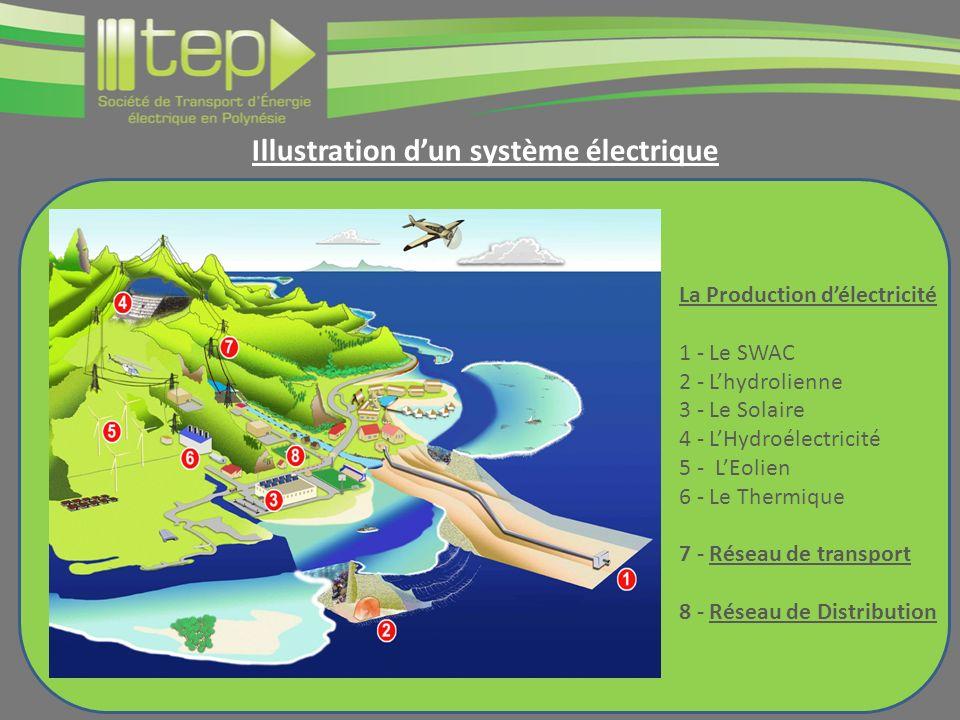 Illustration dun système électrique La Production délectricité 1 - Le SWAC 2 - Lhydrolienne 3 - Le Solaire 4 - LHydroélectricité 5 - LEolien 6 - Le Thermique 7 - Réseau de transport 8 - Réseau de Distribution