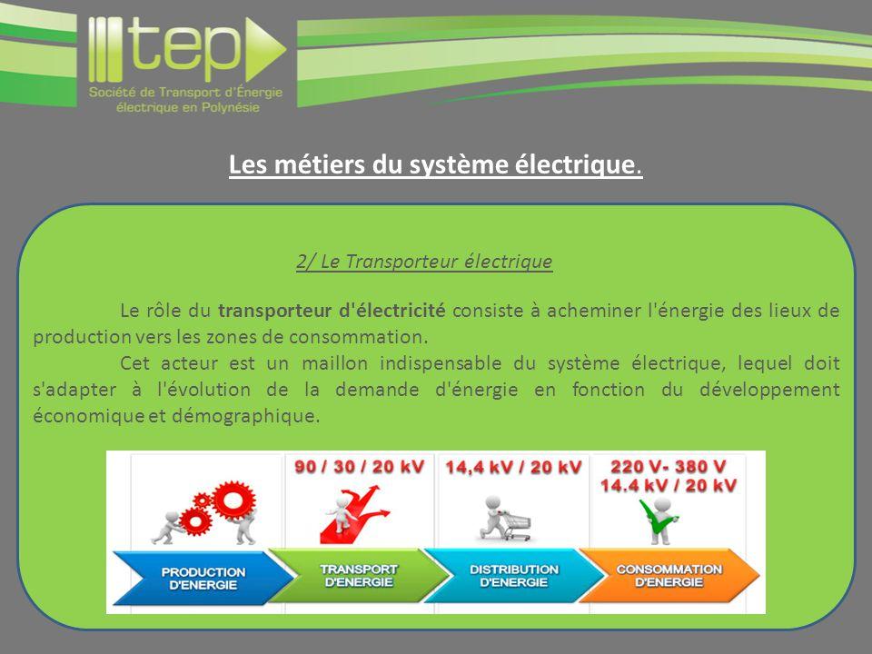 Le rôle du transporteur d électricité consiste à acheminer l énergie des lieux de production vers les zones de consommation.