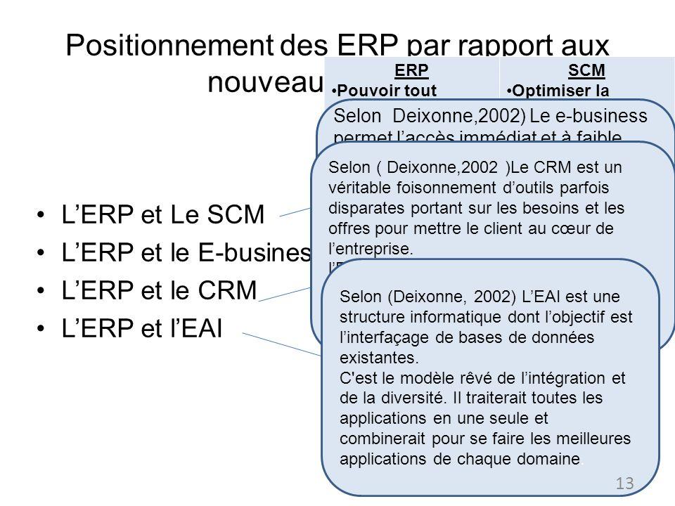 Positionnement des ERP par rapport aux nouveaux concepts LERP et Le SCM LERP et le E-business LERP et le CRM LERP et lEAI ERP Pouvoir tout couvrir et