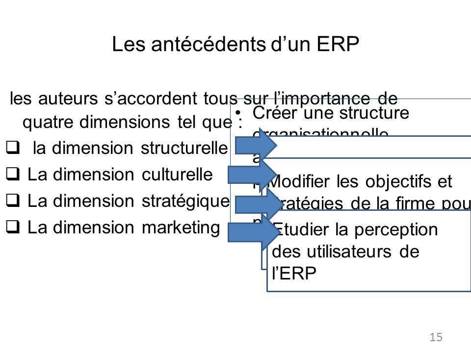 Les antécédents dun ERP les auteurs saccordent tous sur limportance de quatre dimensions tel que : la dimension structurelle La dimension culturelle La dimension stratégique La dimension marketing Créer une structure organisationnelle appropriée à la mise en place dun ERP: la réingénierie des processus daffaire Changement de certains nombre et valeurs de lentreprise Modifier les objectifs et stratégies de la firme pour tenir en compte la réussite du projet Etudier la perception des utilisateurs de lERP 15