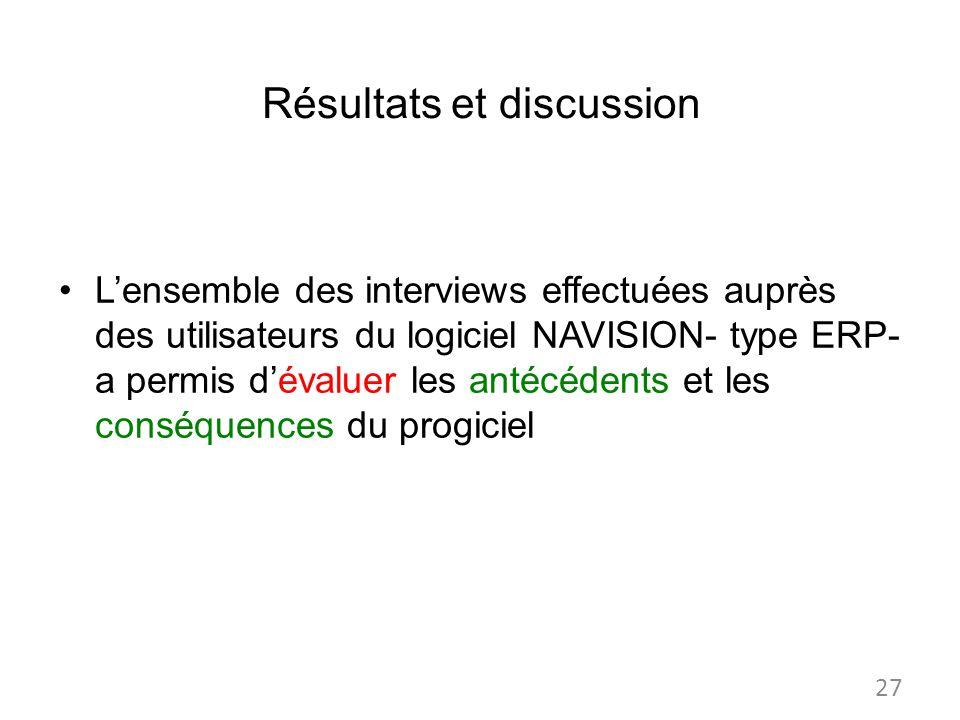 Résultats et discussion Lensemble des interviews effectuées auprès des utilisateurs du logiciel NAVISION- type ERP- a permis dévaluer les antécédents et les conséquences du progiciel 27