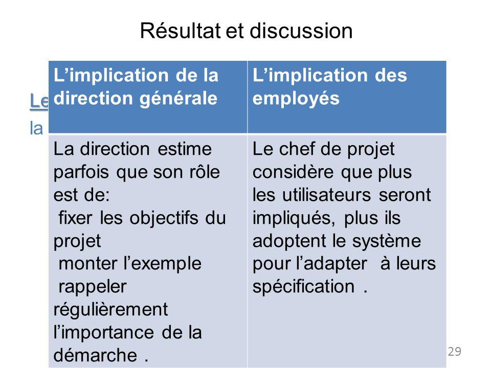 Résultat et discussion Les antécédents : la dimension culturelle Limplication des utilisateurs Limplication de la direction générale Limplication des