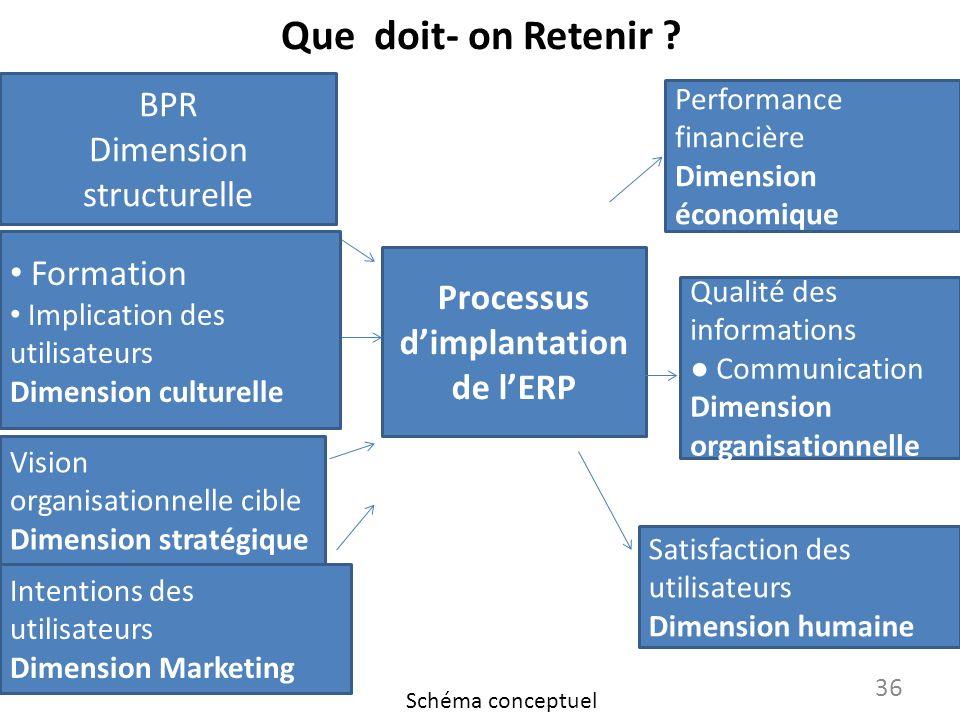 Que doit- on Retenir ? 36 Processus dimplantation de lERP BPR Dimension structurelle Formation Implication des utilisateurs Dimension culturelle Visio