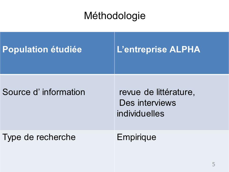 Méthodologie Population étudiéeLentreprise ALPHA Source d information revue de littérature, Des interviews individuelles Type de rechercheEmpirique 5