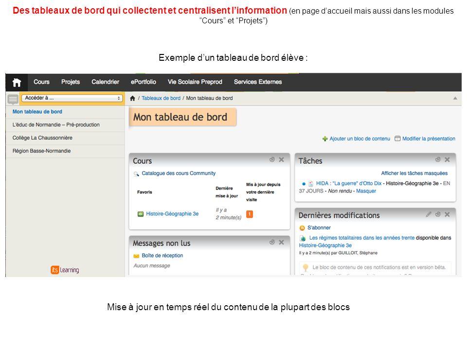 Des tableaux de bord qui collectent et centralisent linformation (en page daccueil mais aussi dans les modules Cours et Projets) Exemple dun tableau de bord élève : Mise à jour en temps réel du contenu de la plupart des blocs